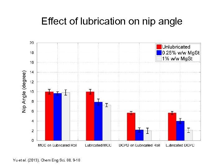Effect of lubrication on nip angle Yu et al. (2013), Chem Eng Sci, 86,