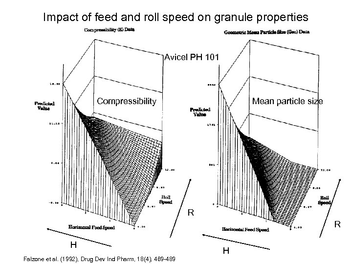 Impact of feed and roll speed on granule properties Avicel PH 101 Compressibility Mean