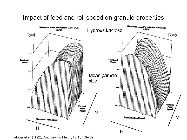 Impact of feed and roll speed on granule properties Hydrous Lactose R=4 R=8 Mean