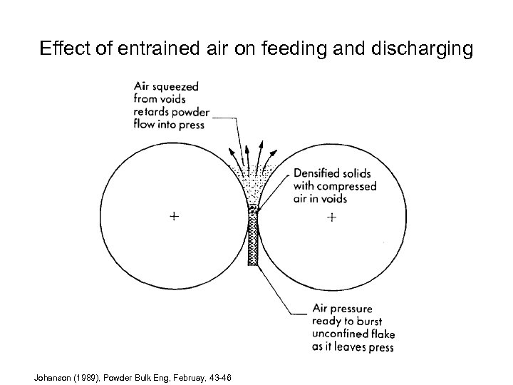 Effect of entrained air on feeding and discharging Johanson (1989), Powder Bulk Eng, Februay,