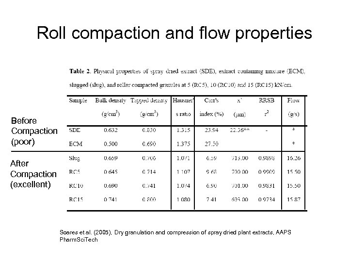 Roll compaction and flow properties Before Compaction (poor) After Compaction (excellent) Soares et al.