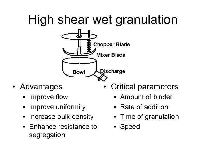 High shear wet granulation Chopper Blade Mixer Blade Bowl • Advantages Discharge • Critical