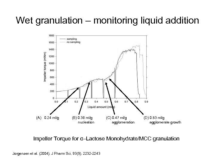 Wet granulation – monitoring liquid addition (A) 0. 24 ml/g (B) 0. 36 ml/g