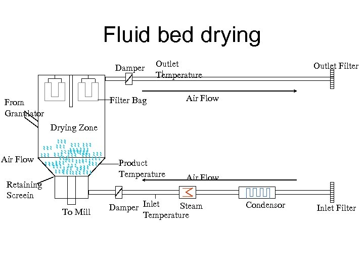 Fluid bed drying Damper Outlet Temperature Filter Bag From Granulator Outlet Filter Air Flow