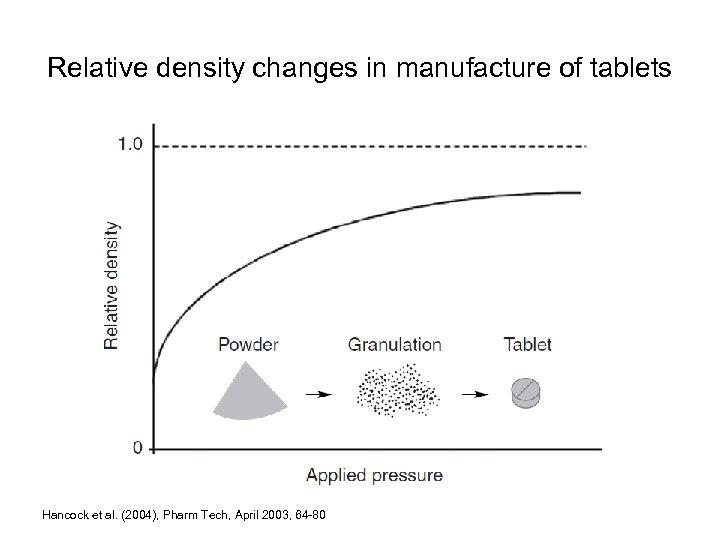 Relative density changes in manufacture of tablets Hancock et al. (2004), Pharm Tech, April