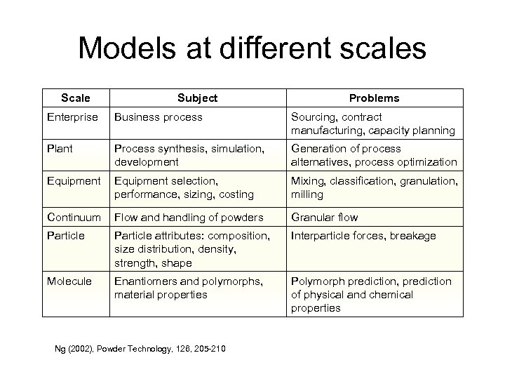 Models at different scales Scale Subject Problems Enterprise Business process Sourcing, contract manufacturing, capacity