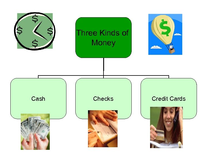 Three Kinds of Money Cash Checks Credit Cards