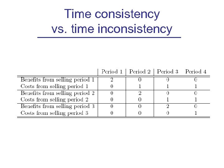Time consistency vs. time inconsistency