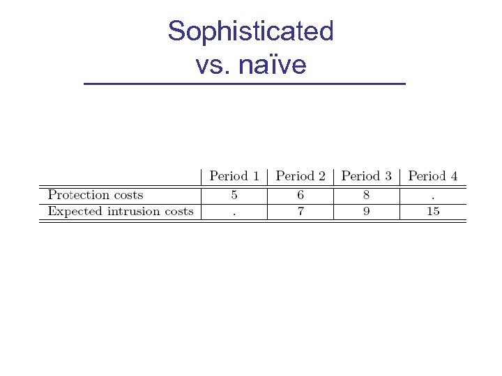 Sophisticated vs. naïve