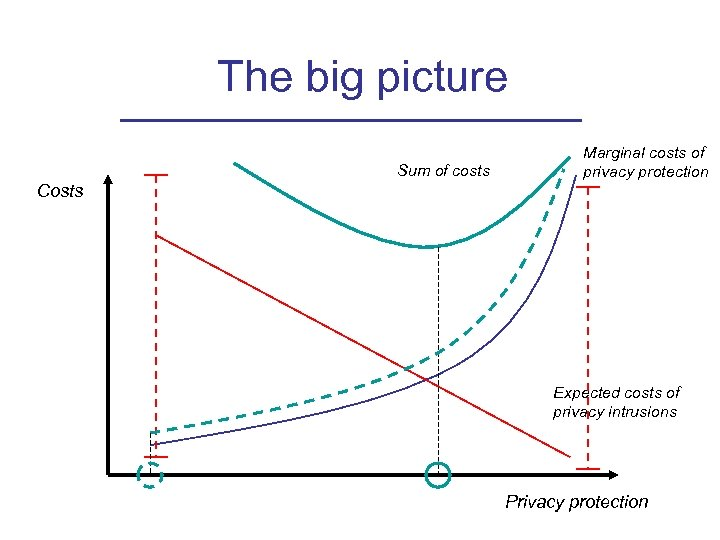 The big picture Sum of costs Marginal costs of privacy protection Costs Expected costs