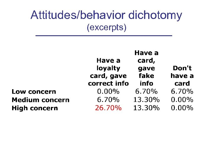 Attitudes/behavior dichotomy (excerpts)