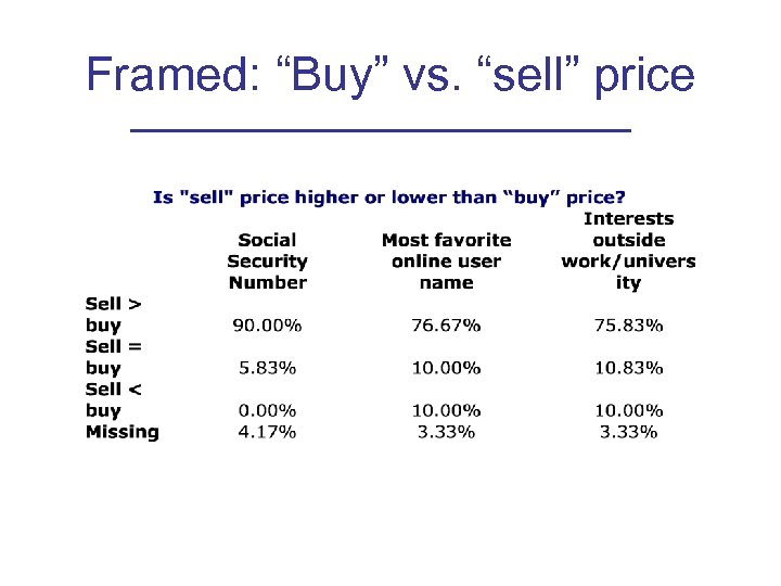"Framed: ""Buy"" vs. ""sell"" price"
