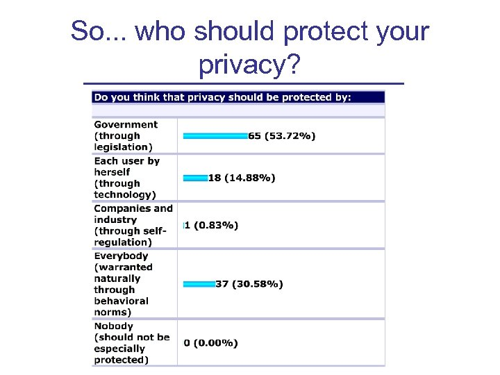 So. . . who should protect your privacy?