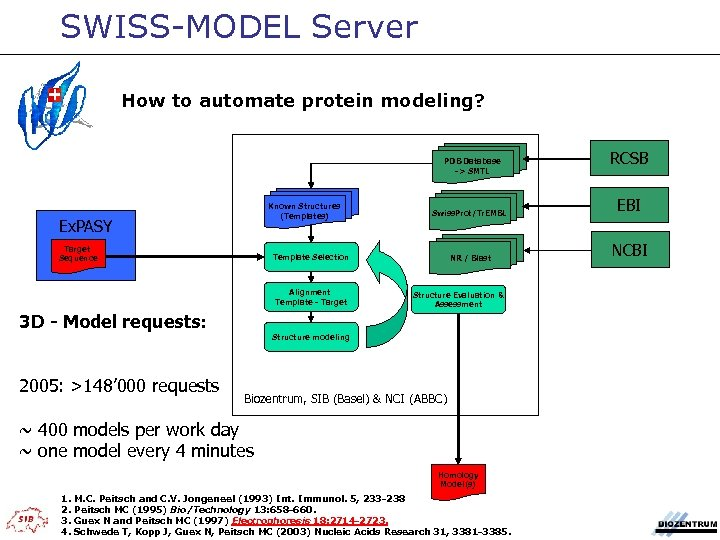 SWISS-MODEL Server How to automate protein modeling? PDB Database -> SMTL Known Structures (Templates)