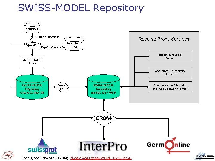 SWISS-MODEL Repository PDB/SMTL Template updates Update Model? Reverse Proxy Services Swiss. Prot / Sequence
