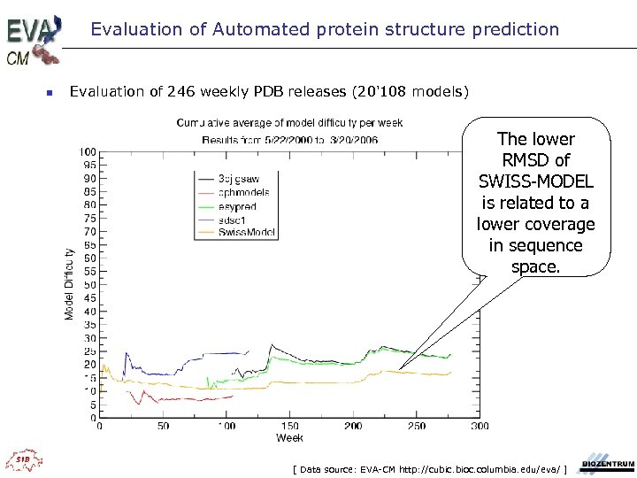 Evaluation of Automated protein structure prediction n Evaluation of 246 weekly PDB releases (20'108