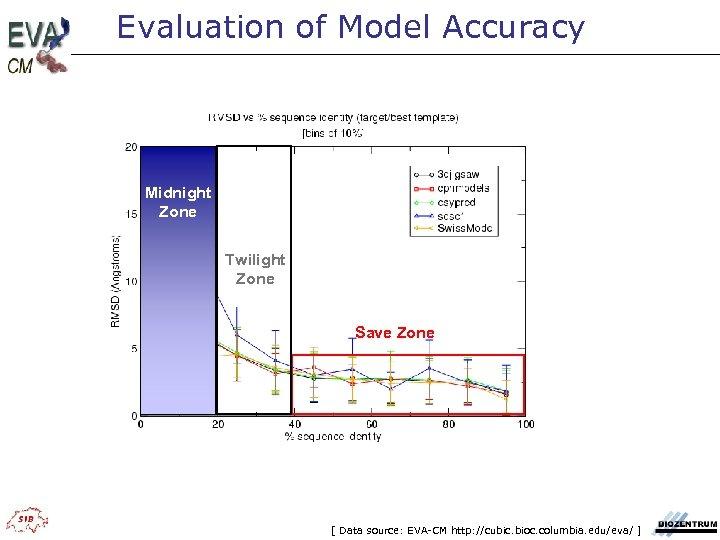 Evaluation of Model Accuracy Midnight Zone Twilight Zone Save Zone [ Data source: EVA-CM