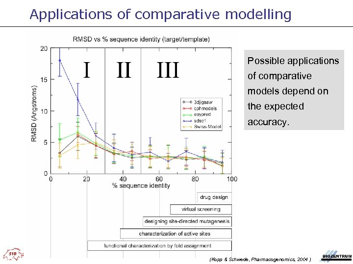 Applications of comparative modelling Possible applications of comparative models depend on the expected accuracy.