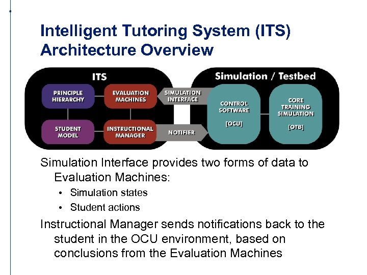 Intelligent Tutoring System (ITS) Architecture Overview Simulation Interface provides two forms of data to