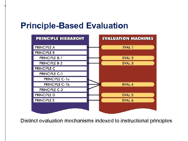 Principle-Based Evaluation Distinct evaluation mechanisms indexed to instructional principles