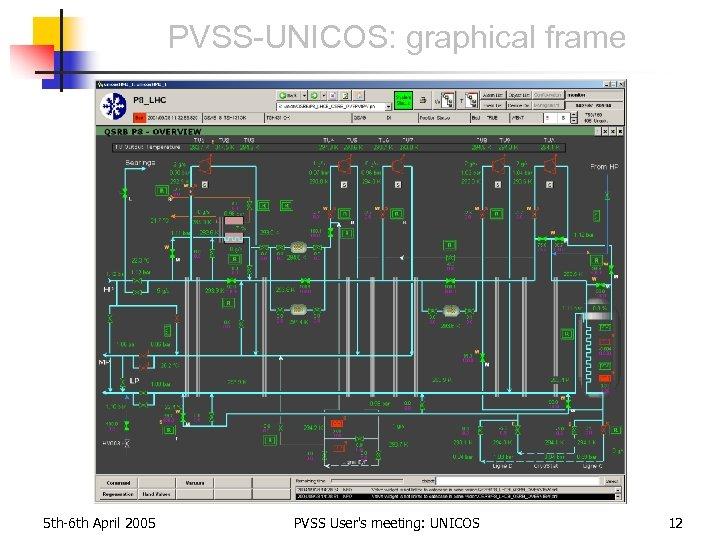 PVSS-UNICOS: graphical frame 5 th-6 th April 2005 PVSS User's meeting: UNICOS 12