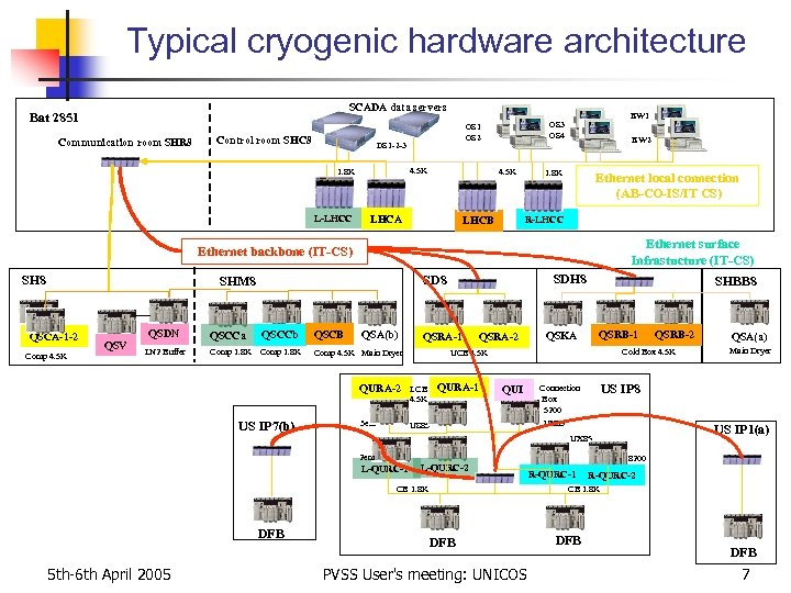 Typical cryogenic hardware architecture SCADA data servers Bat 2851 Communication room SHR 8 DS