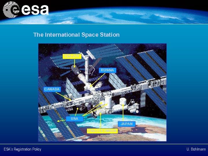 The International Space Station ESA-ATV RUSSIA CANADA USA JAPAN ESA-COLOMBUS ESA's Registration Policy U.