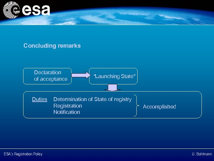 "Concluding remarks Declaration of acceptance Duties ESA's Registration Policy ""Launching State"" Determination of State"