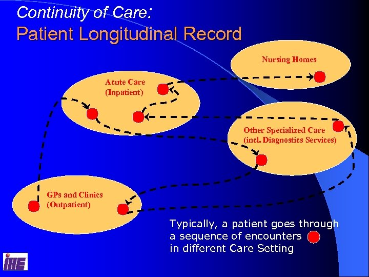 Continuity of Care: Patient Longitudinal Record Nursing Homes Acute Care (Inpatient) Other Specialized Care