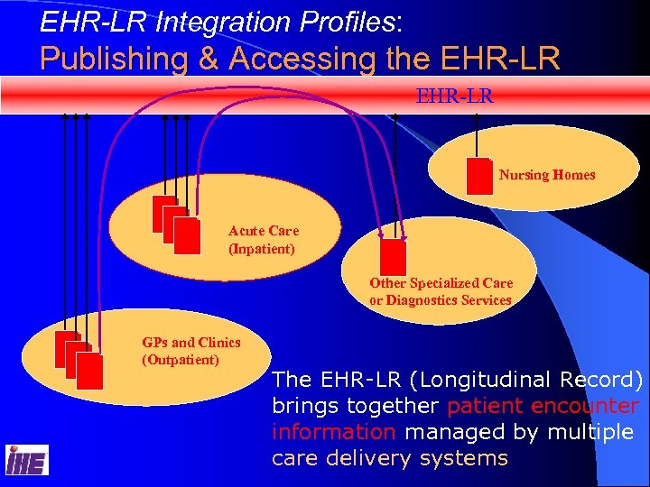 EHR-LR Integration Profiles: Publishing & Accessing the EHR-LR Nursing Homes Acute Care (Inpatient) Other