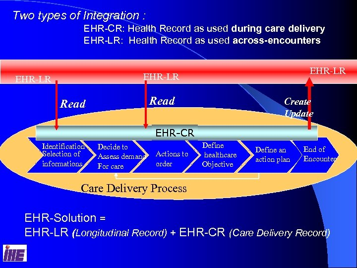 Two types of Integration : EHR-CR: Health Record as used during care delivery EHR-LR: