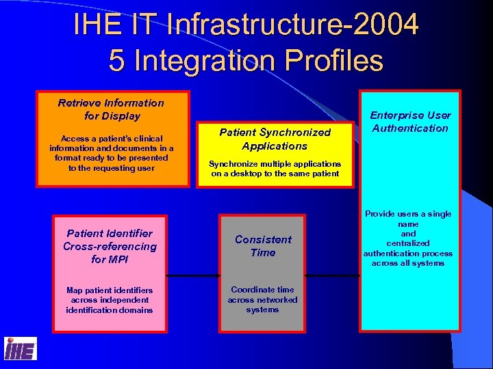 IHE IT Infrastructure-2004 5 Integration Profiles Retrieve Information for Display Access a patient's clinical