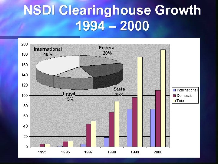 NSDI Clearinghouse Growth 1994 – 2000