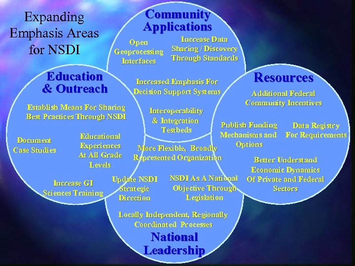 Expanding Emphasis Areas for NSDI Community Applications Open Geoprocessing Interfaces Education & Outreach Increased