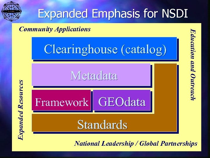 Expanded Emphasis for NSDI Expanded Resources Clearinghouse (catalog) Metadata Framework GEOdata Education and Outreach