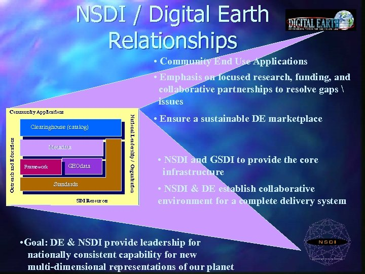 NSDI / Digital Earth Relationships • Community End Use Applications • Emphasis on focused