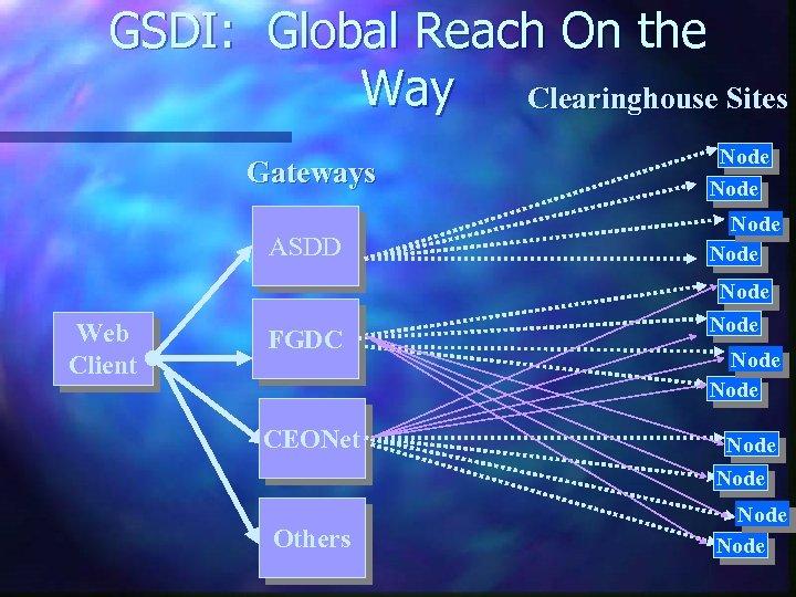 GSDI: Global Reach On the Way Clearinghouse Sites Gateways ASDD Web Client FGDC CEONet