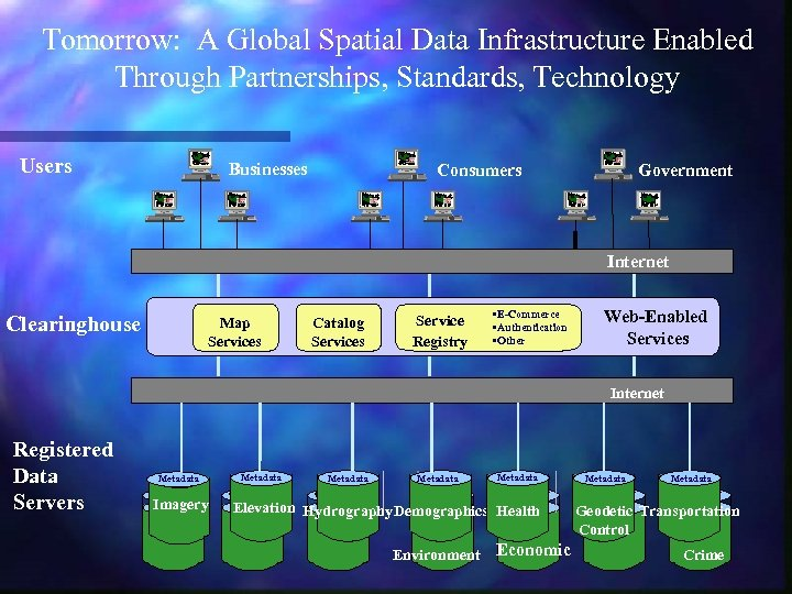 Tomorrow: A Global Spatial Data Infrastructure Enabled Through Partnerships, Standards, Technology Users s s