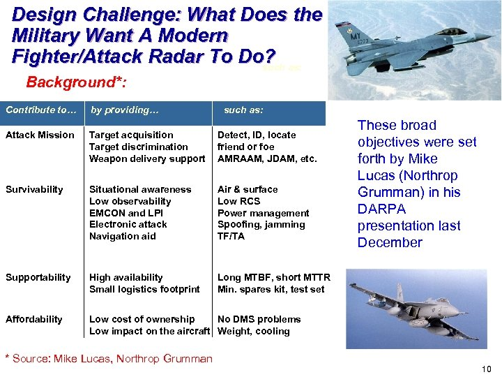 Design Challenge: What Does the Military Want A Modern Fighter/Attack Radar To Do? as: