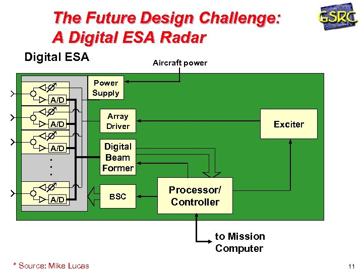 The Future Design Challenge: A Digital ESA Radar Digital ESA A/D Aircraft power Power