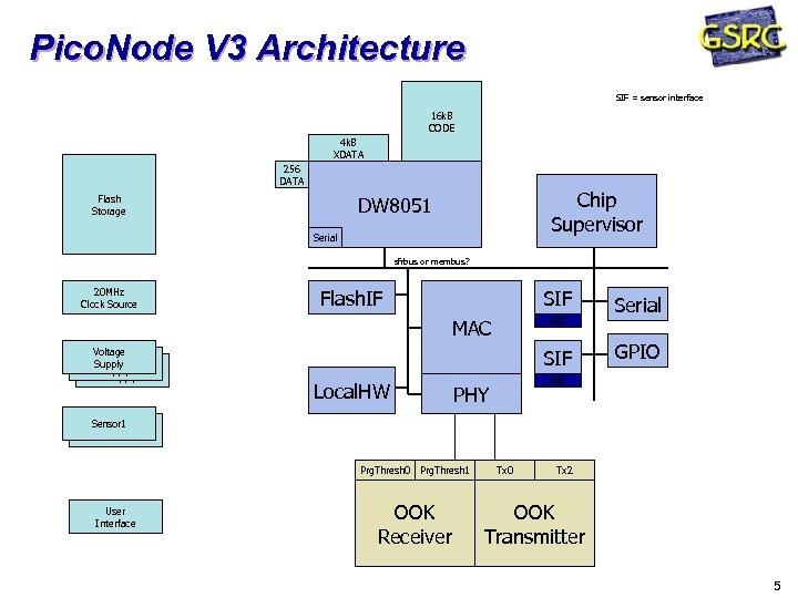 Pico. Node V 3 Architecture SIF = sensor interface 16 k. B CODE 4