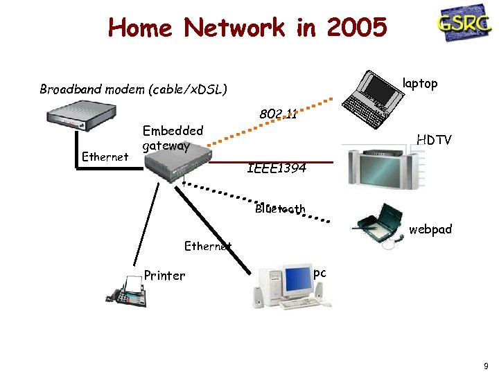 Home Network in 2005 laptop Broadband modem (cable/x. DSL) Ethernet Embedded gateway 802. 11
