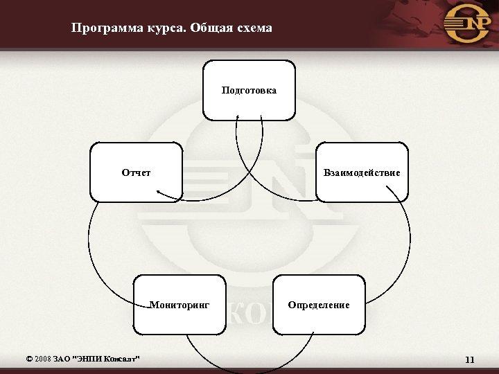 Программа курса. Общая схема Подготовка Отчет Мониторинг © 2008 ЗАО