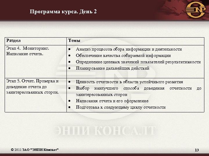 Программа курса. День 2 Раздел Темы Этап 4. Мониторинг. Написание отчета. Анализ процессов сбора
