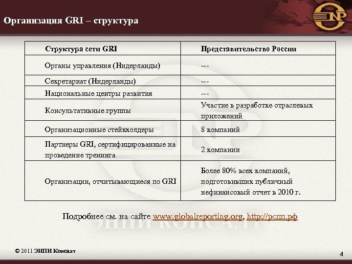 Организация GRI – структура Структура сети GRI Представительство России Органы управления (Нидерланды) --- Секретариат