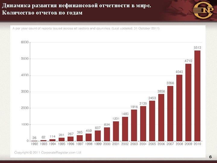 Динамика развития нефинансовой отчетности в мире. Количество отчетов по годам 6