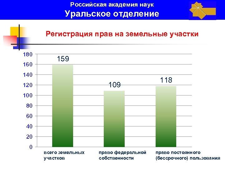 Российская академия наук Уральское отделение Регистрация прав на земельные участки 180 160 159 140