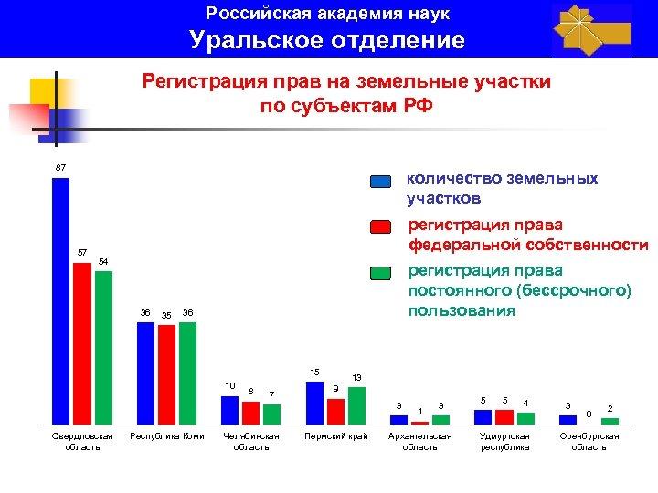 Российская академия наук Уральское отделение Регистрация прав на земельные участки по субъектам РФ 87
