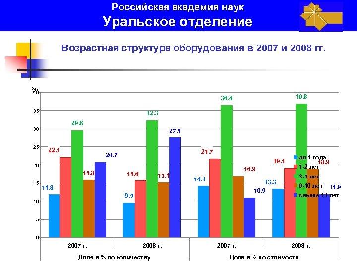 Российская академия наук Уральское отделение Возрастная структура оборудования в 2007 и 2008 гг. %