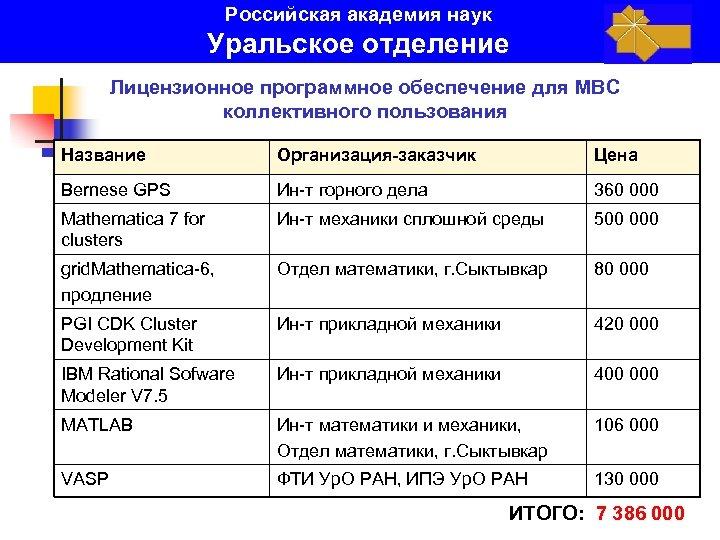 Российская академия наук Уральское отделение Лицензионное программное обеспечение для МВС коллективного пользования Название Организация-заказчик